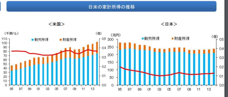 日米家計の所得推移
