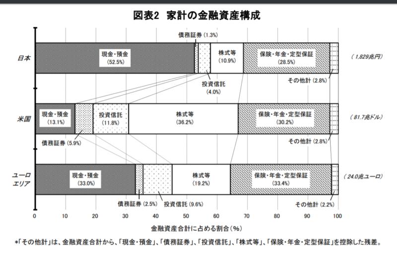 金融資産割合-日本銀行