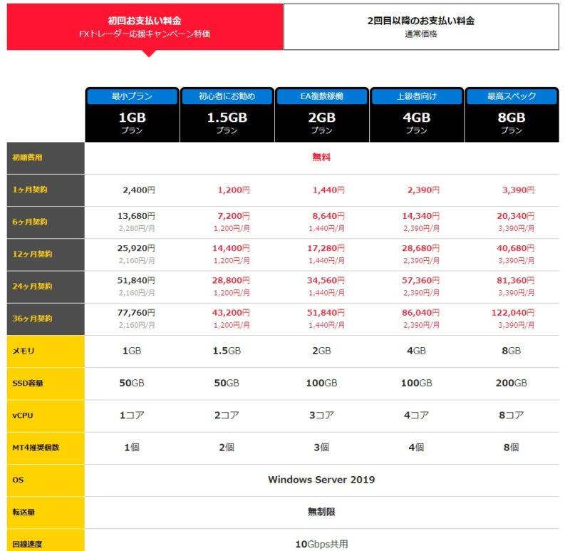 お名前.comキャンペーン価格