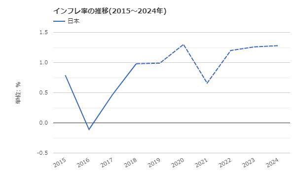 日本のインフレ率予想