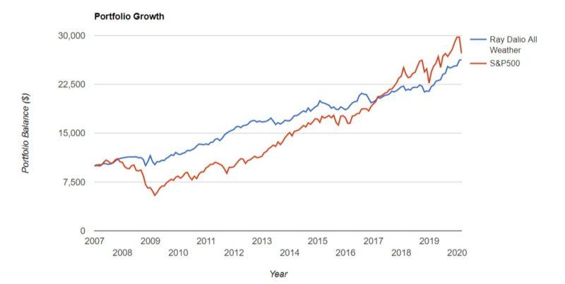 オールウェザーポートフォリオとS&P500運用成績比較