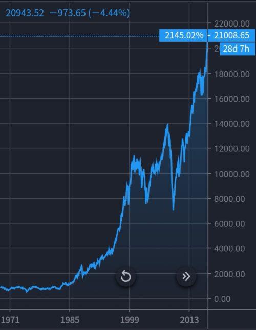 ダウ長期チャート