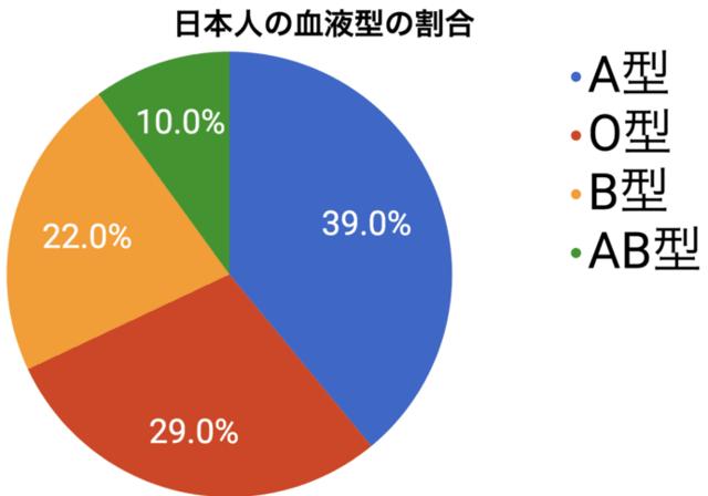 日本人の血液型の割合
