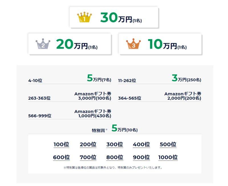 DMMキャンペーン詳細