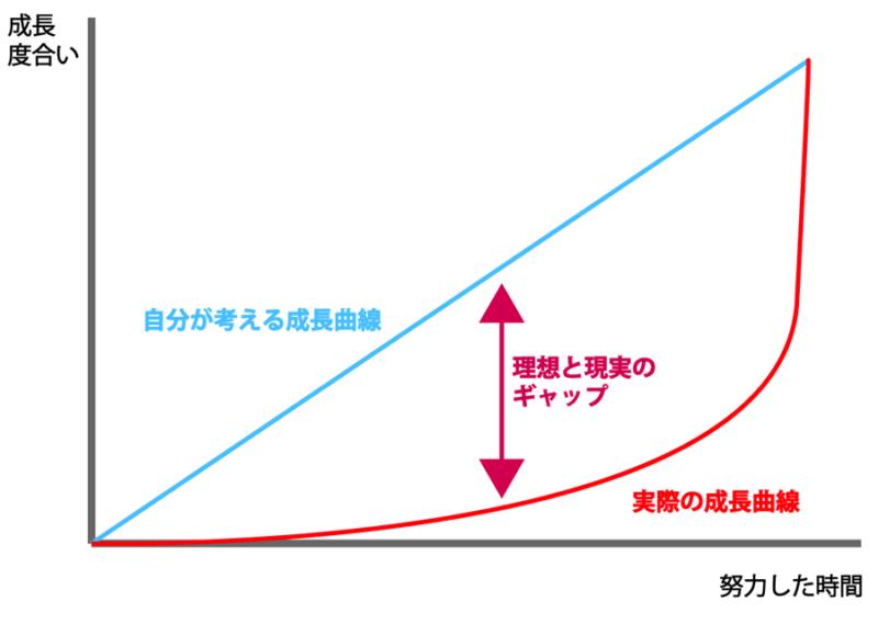 トレード成長曲線