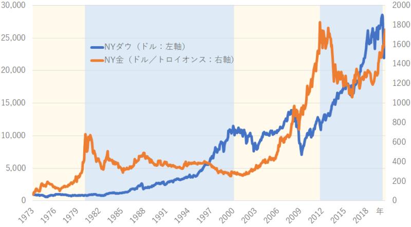 金 ゴールド 長期チャート