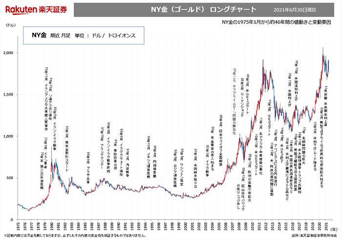 XAUUSD 金 GOLD 超長期チャート